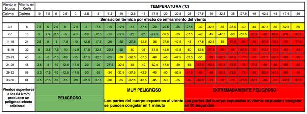 Sensación térmica por efecto del enfriamiento del viento